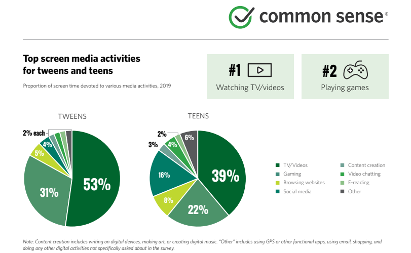 Chart from CommonSense Media on Teen Video Use.